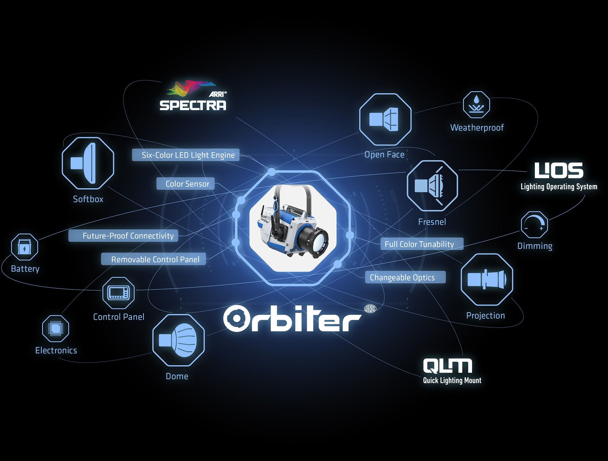 Orbiter is the most technologically advanced luminaire ever to be created